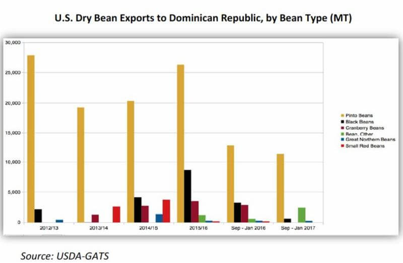 U.S. dry bean exports to the Dominican Republic (Source: USDA-GATS