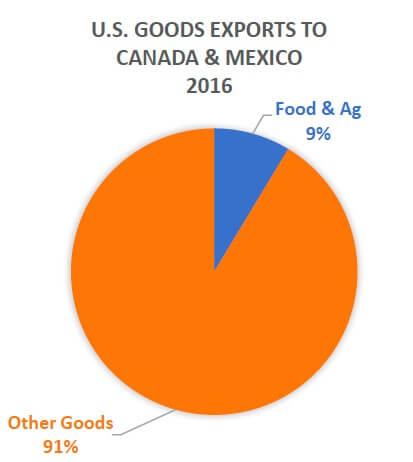 US Goods Exports to Mexico and Canada