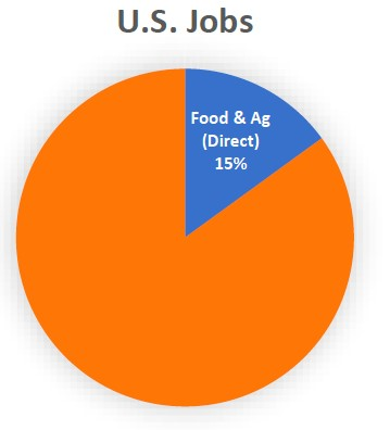 US Jobs and Food and Ag