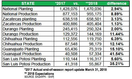 Mexico Planting Season Information